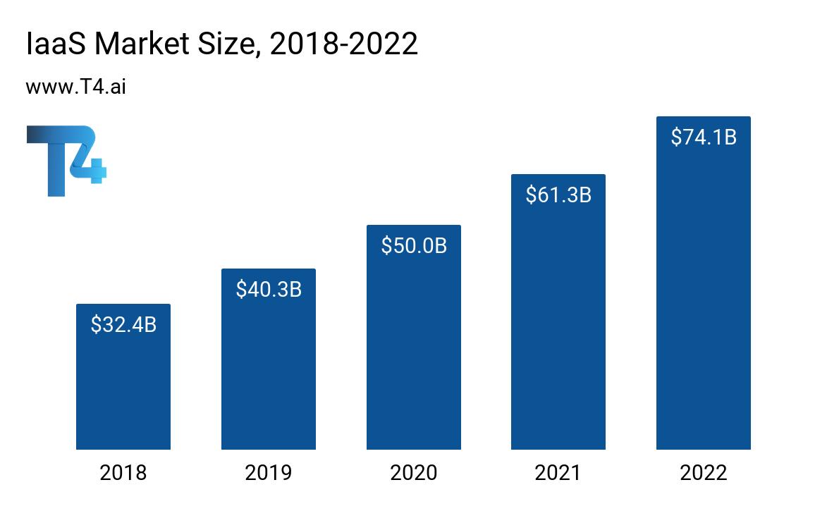 IaaS Market Size