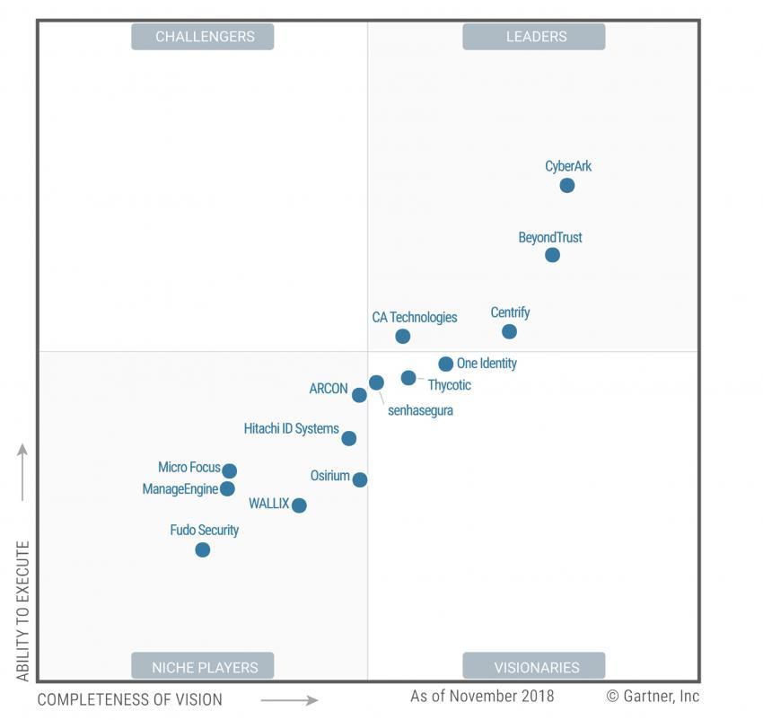 PAM Market Magic Quadrant