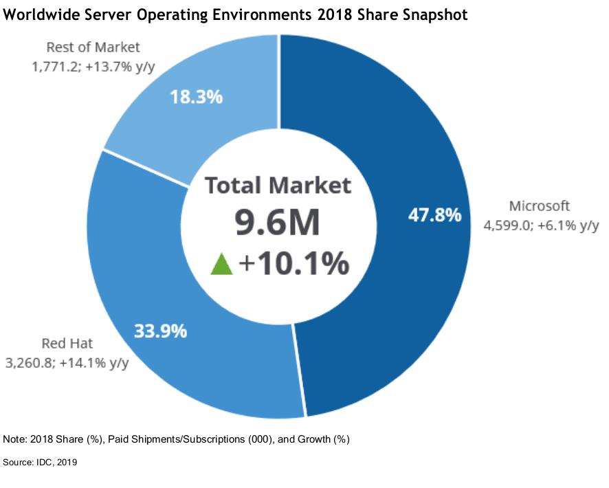 Server Operating System Market Share