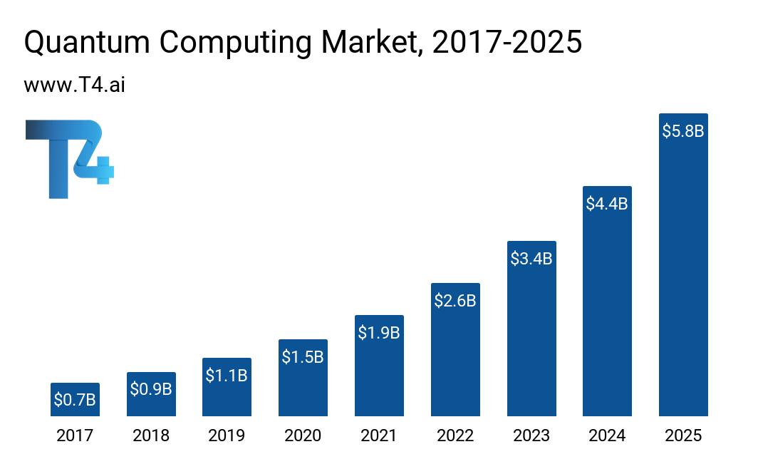 Quantum Computing Market Size