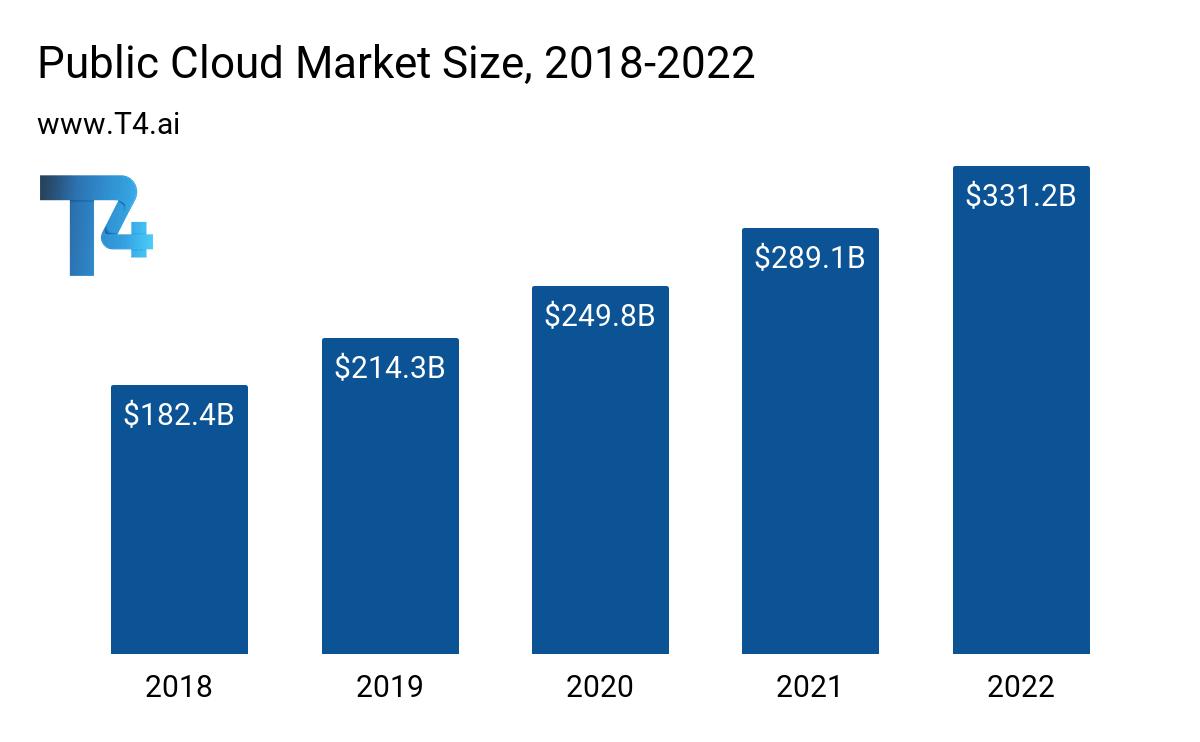 Public Cloud Market Size