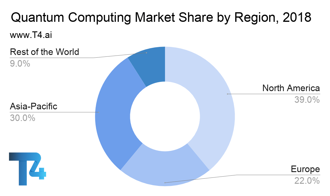 Quantum Computing Market Share by Region