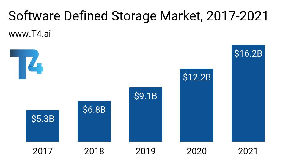 Software Defined Storage Market Size