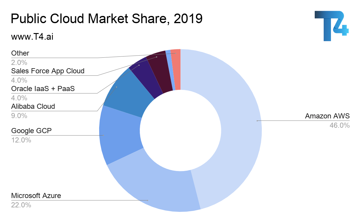 Public Cloud Market Share