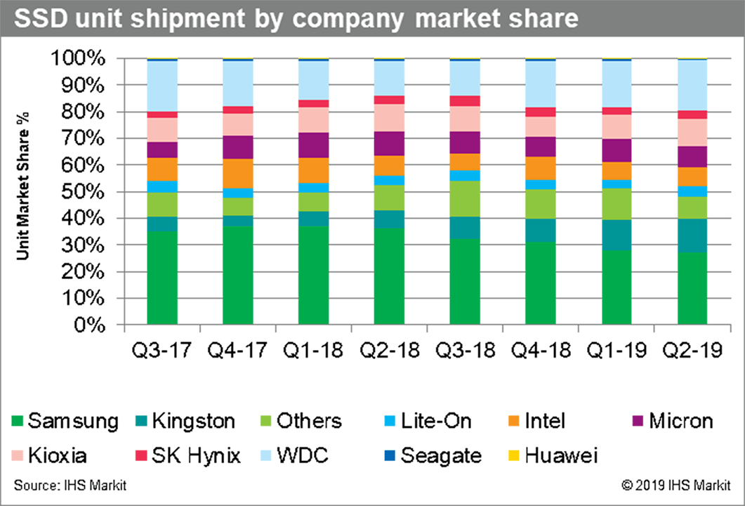 SSD Market Share