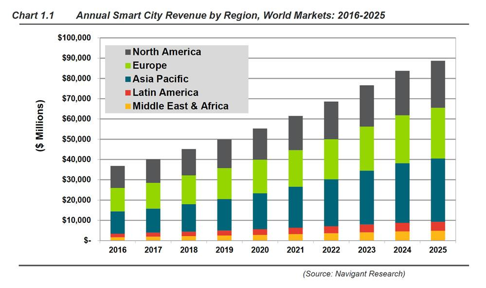 Smart City Market Size