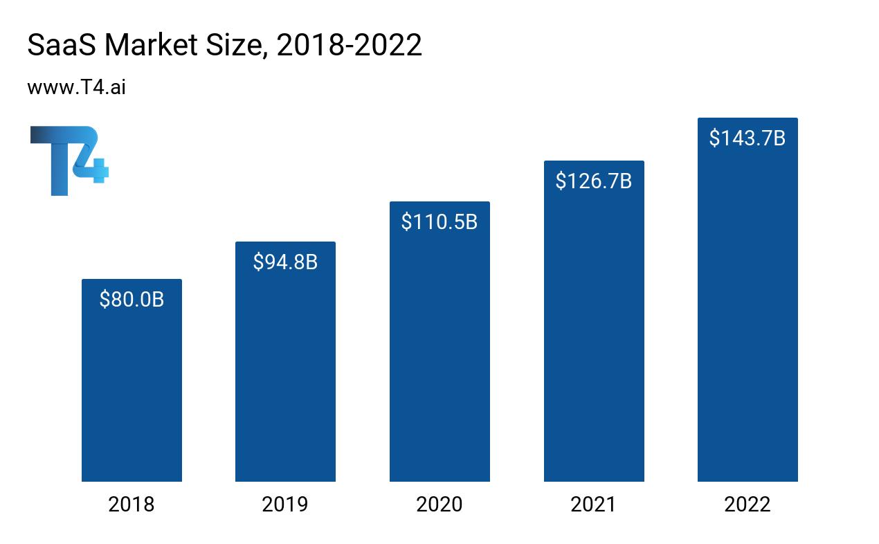 SaaS Industry Market Size
