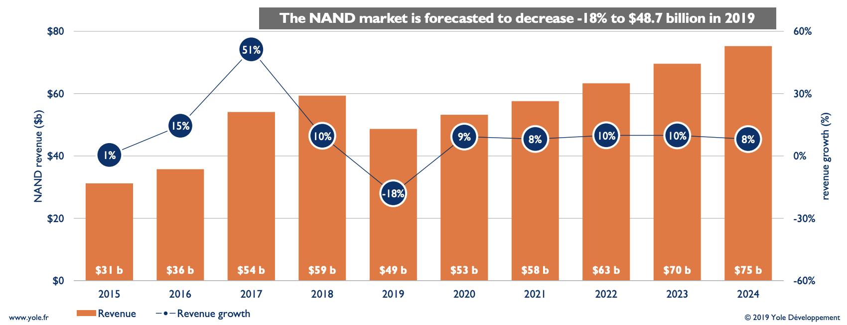 NAND Market