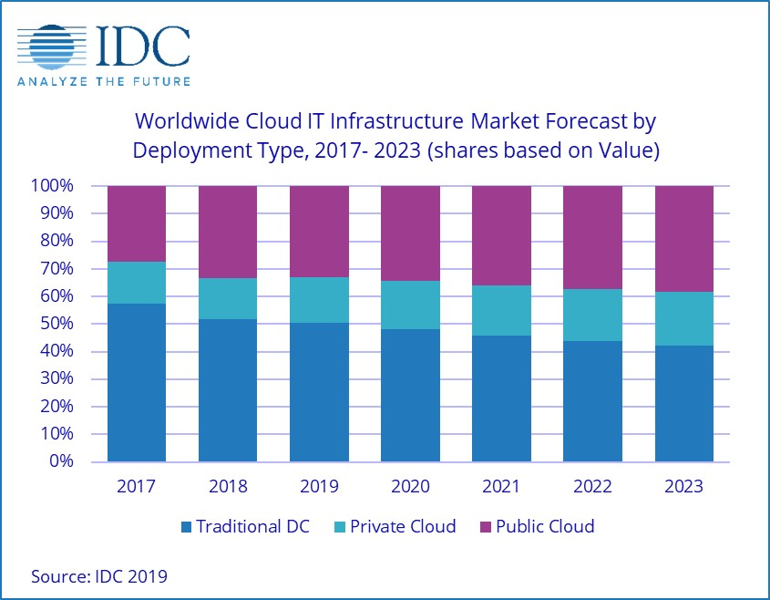 Cloud Security Trends