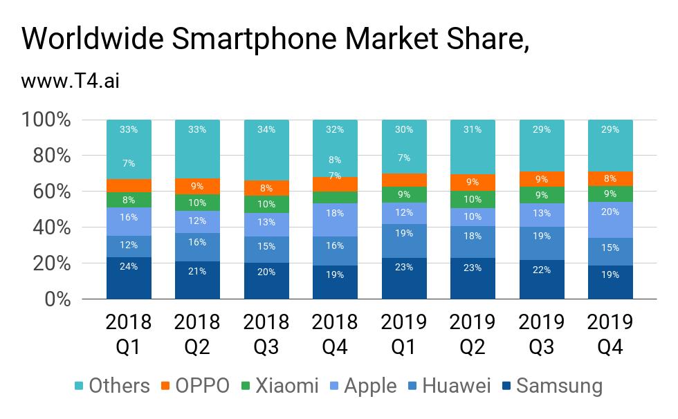 Apple Smartphone Market Share