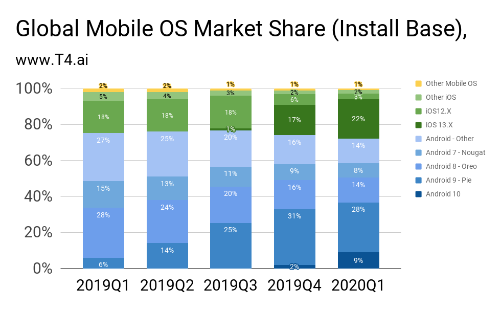 Apple Mobile OS Market Share