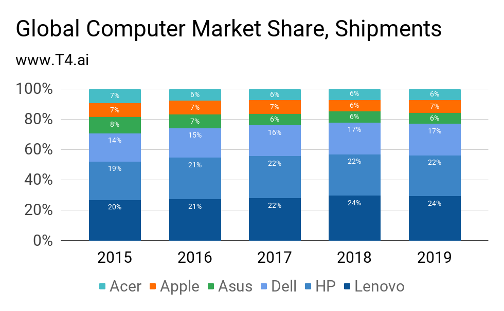 Personal Computer Market Share, Shipments, 2015-2019