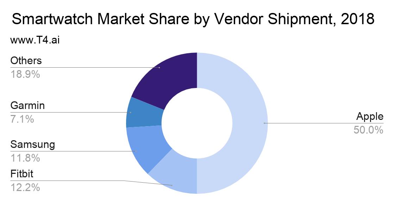 Apple Mac Smartwatch Market Share