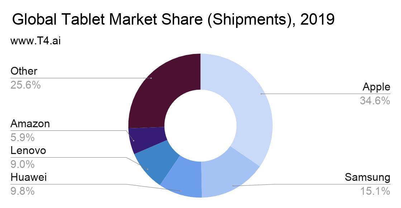 Apple iPad Tablet Market Share