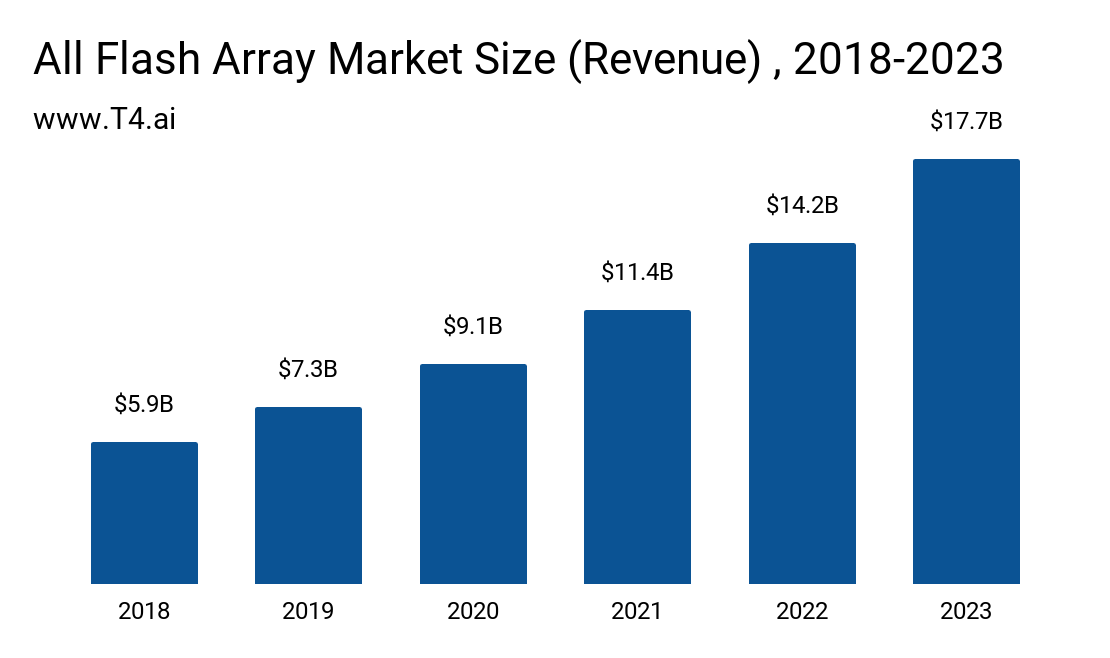 All Flash Array Market Size