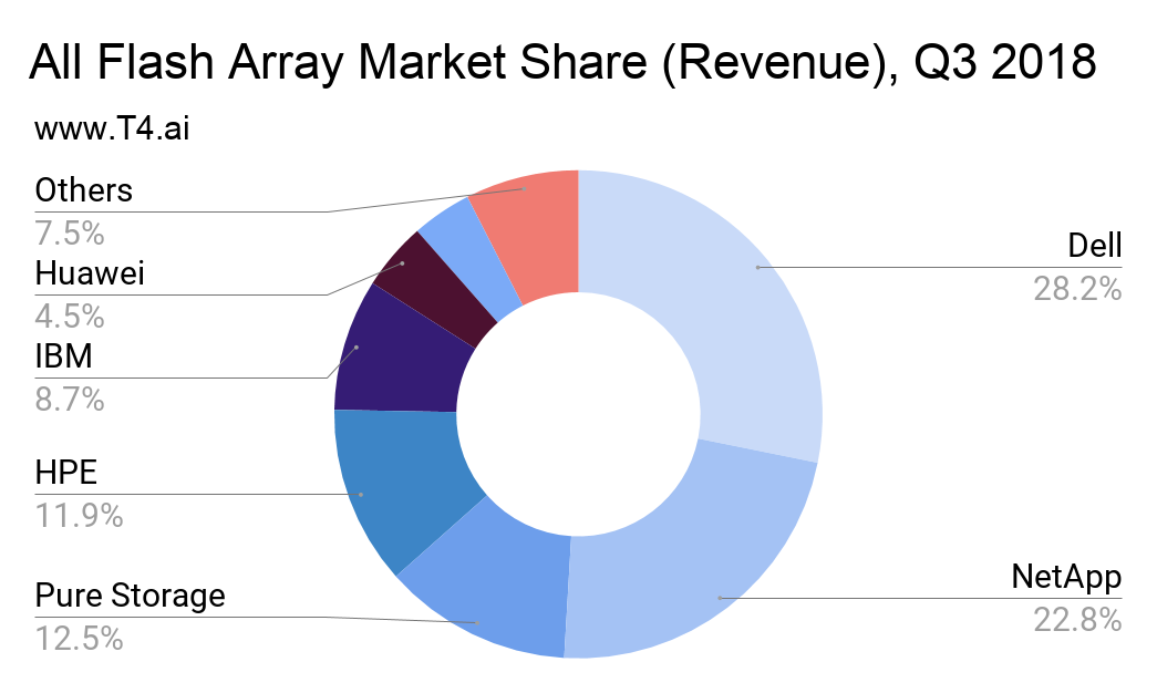 All Flash Array Market Share