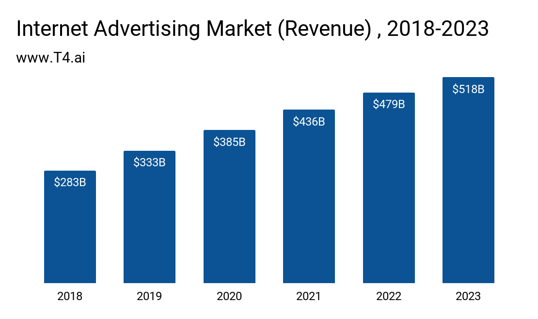 Internet Advertising Market Size