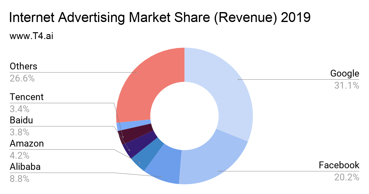 Internet Advertising Market Share