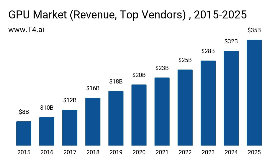 GPU Market Size