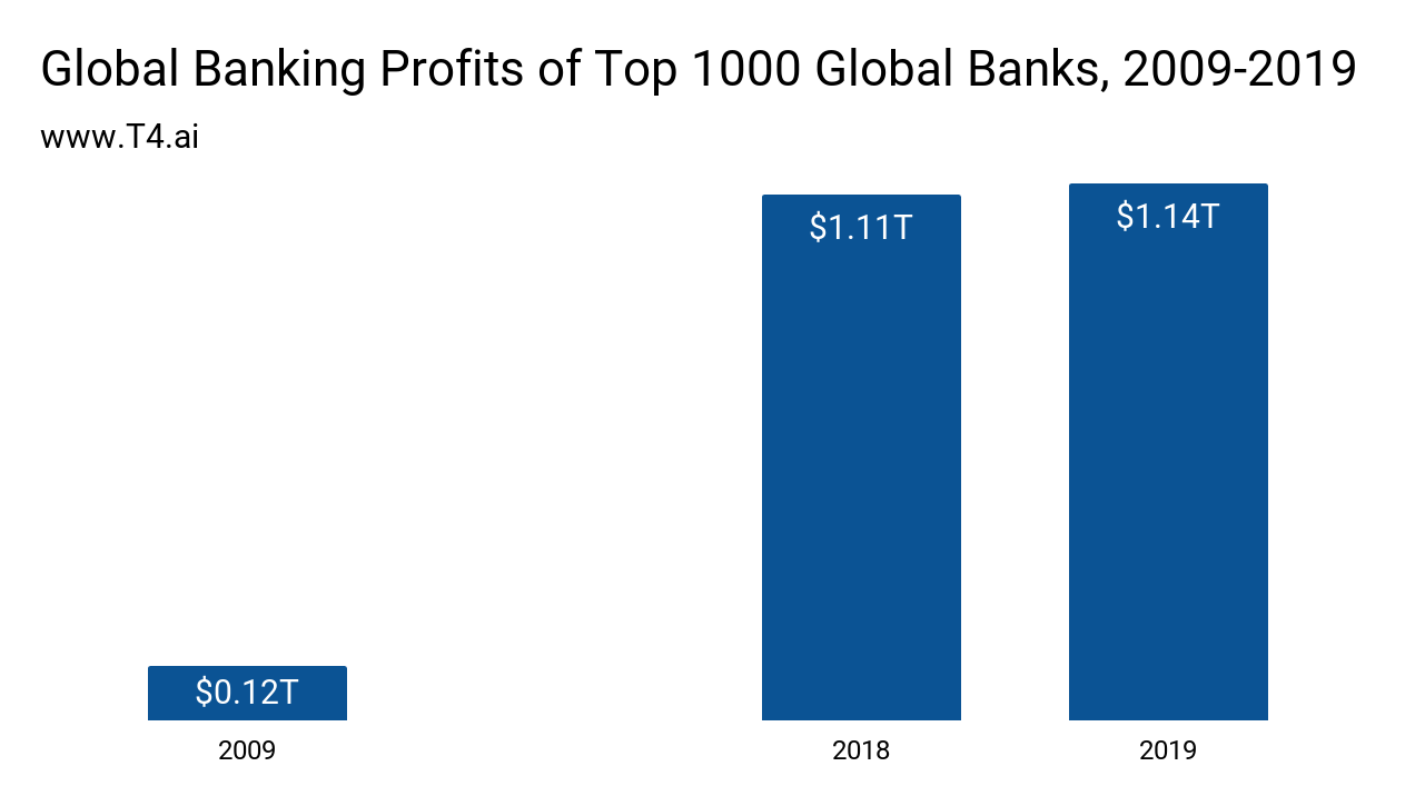 Bank Market Size