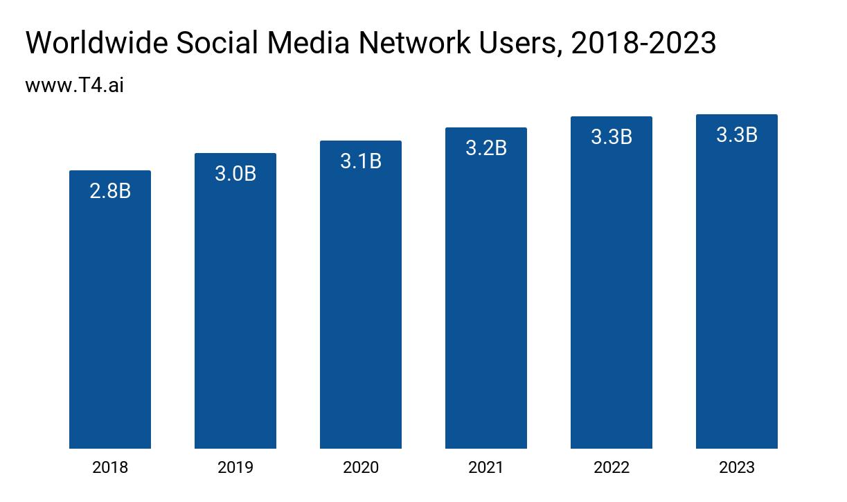 Social Media Market Size