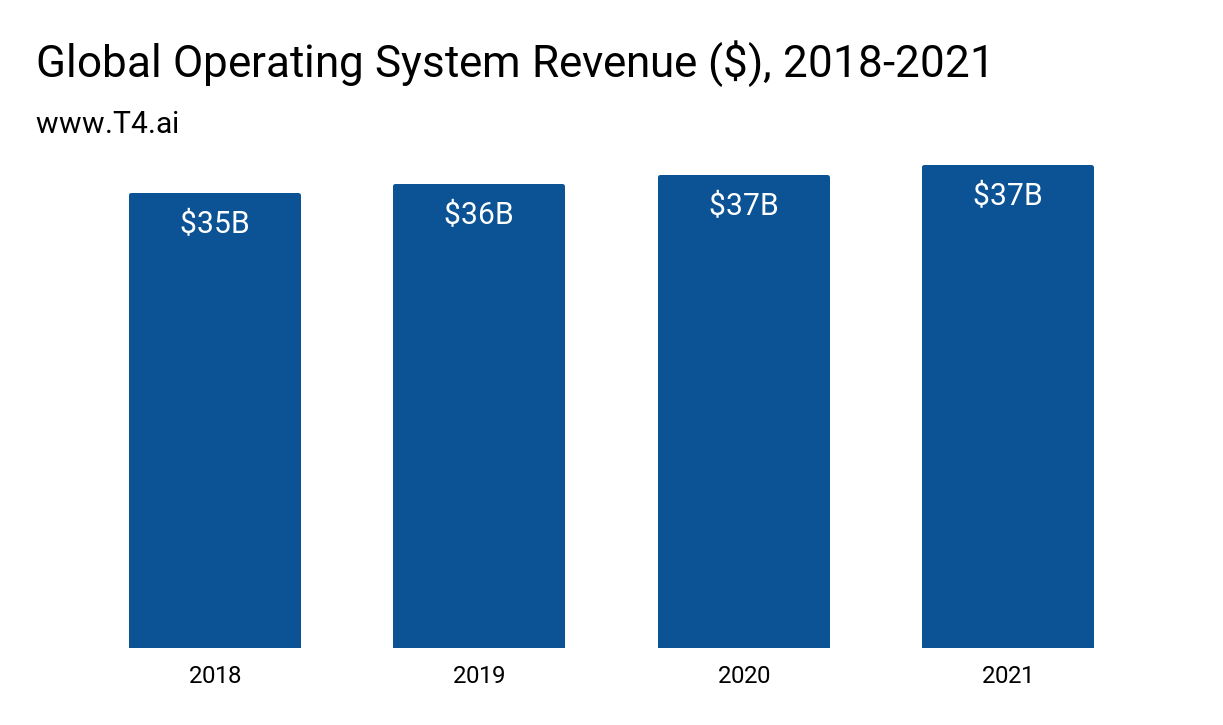 Operating System Market Size