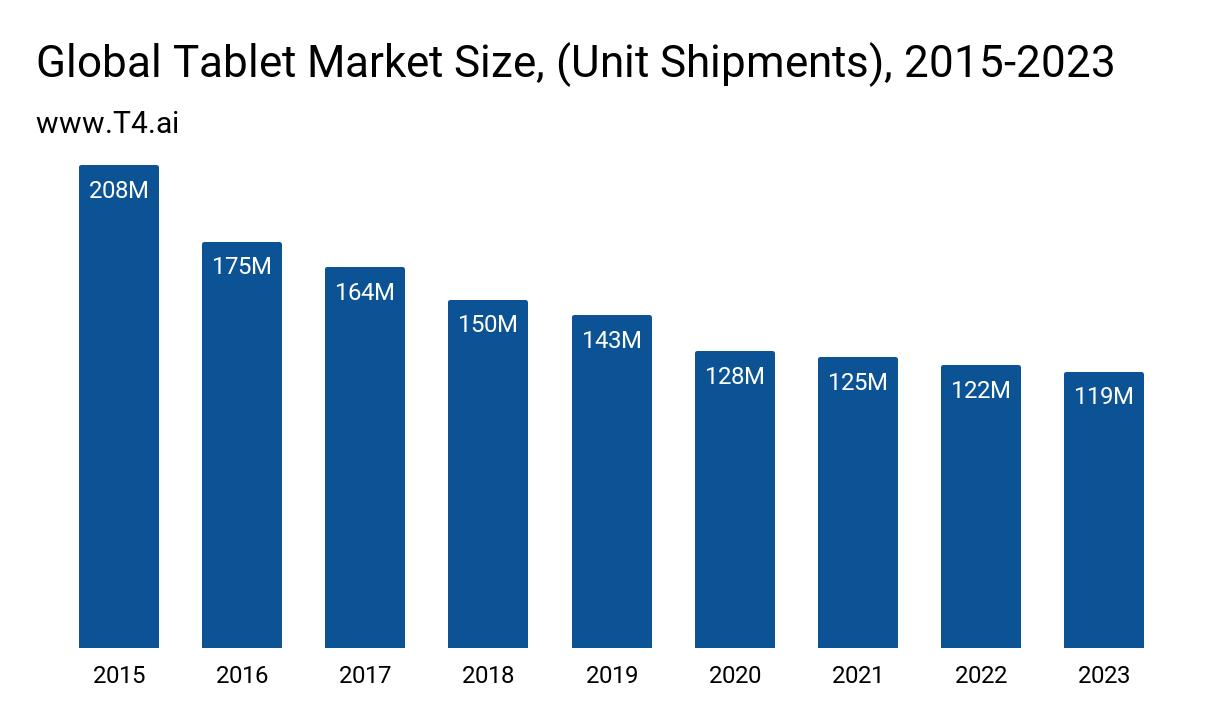 Tablet Market Size