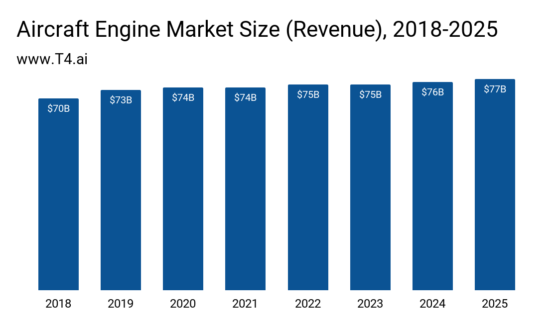 Aircraft Engine Market Size