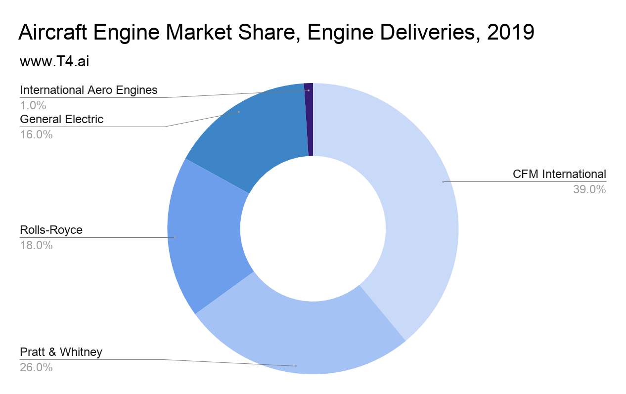 Aircraft Engine Market Share