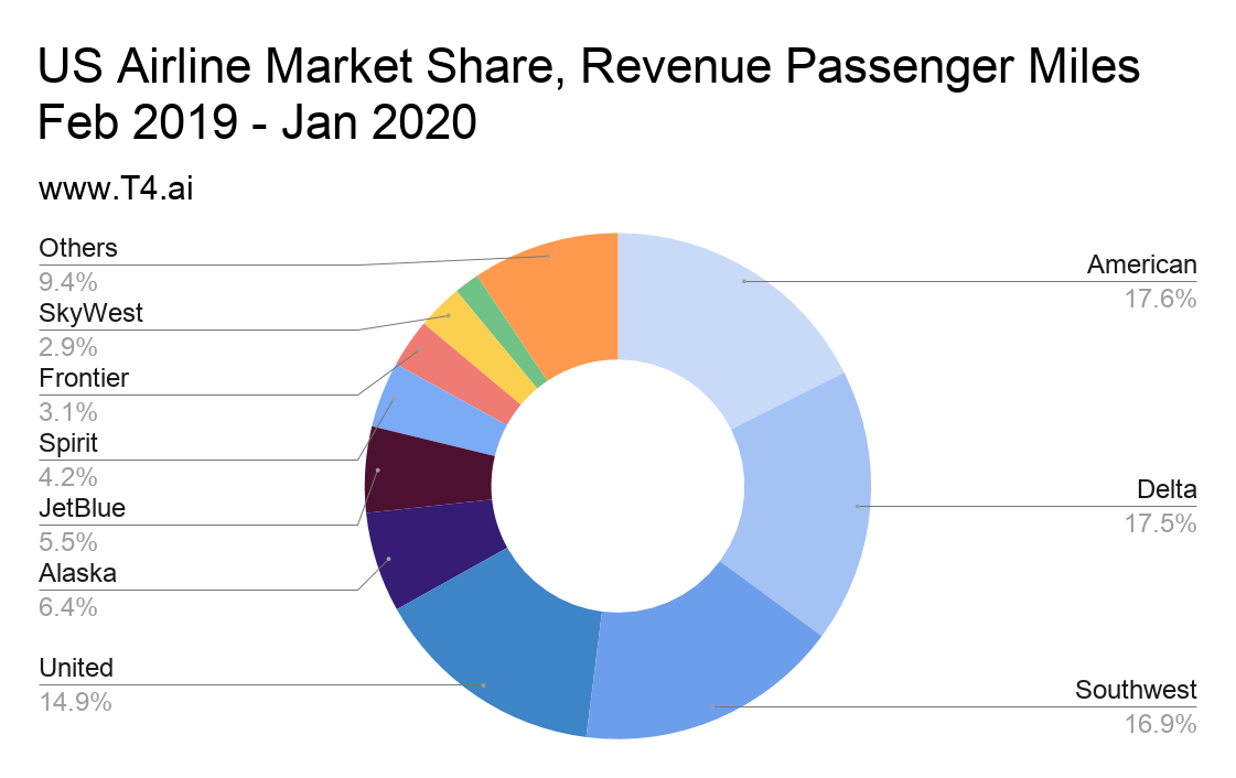 US Airline Market Share