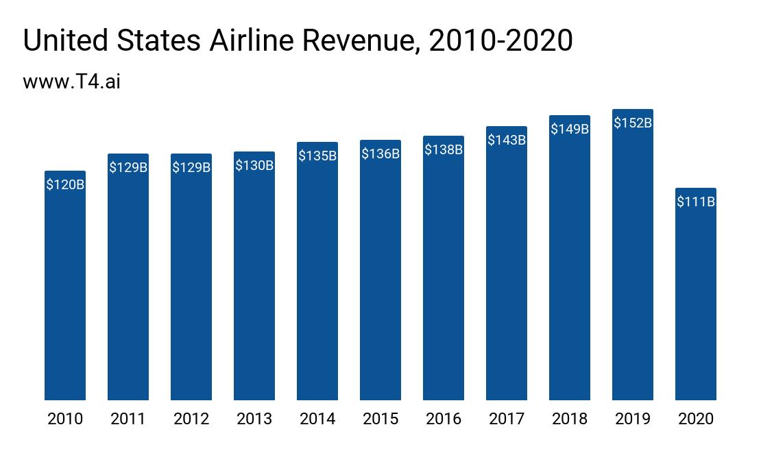 US Airline Market Size