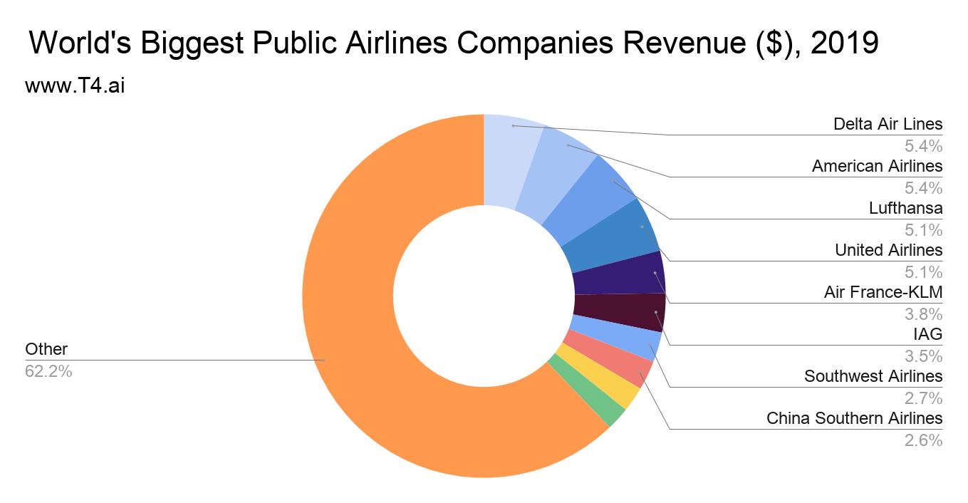 Airline Market Share