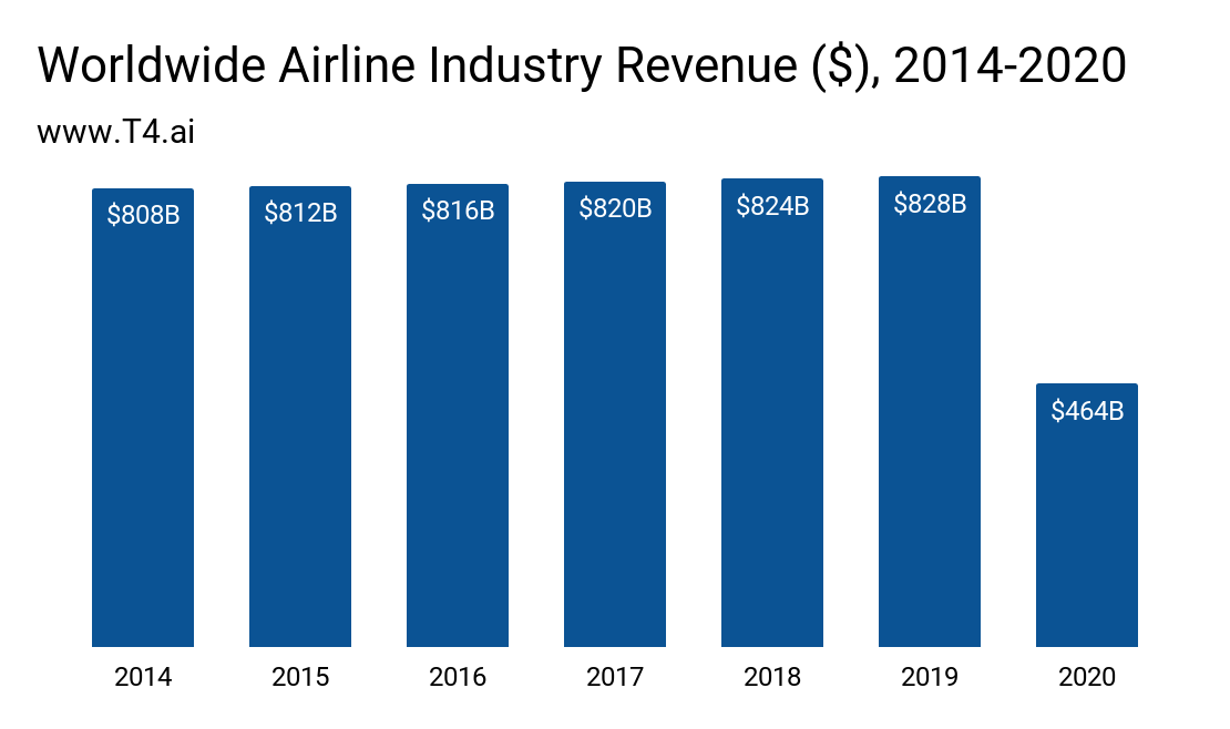 Airline Market Size