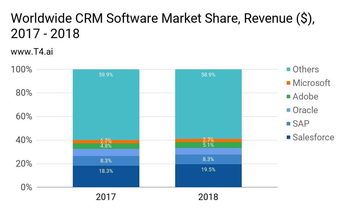 CRM Market Share