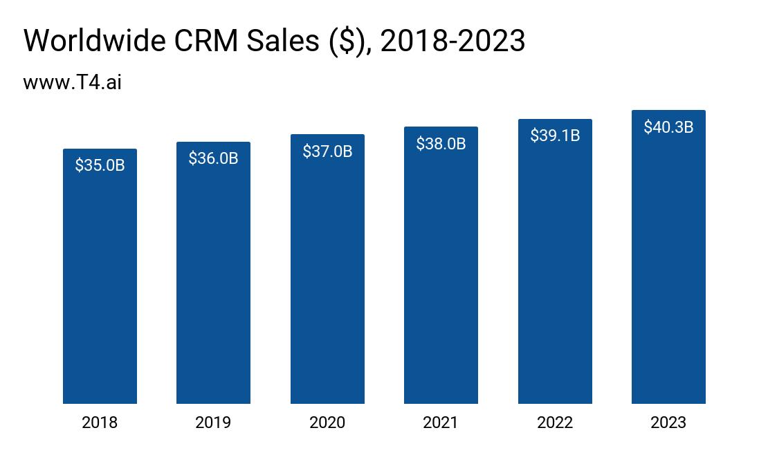 CRM Market Size