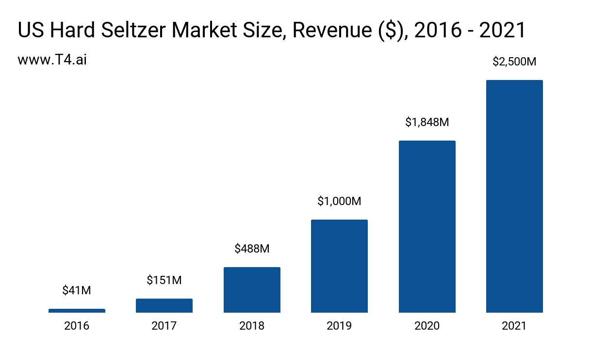 Har Seltzer Market Size