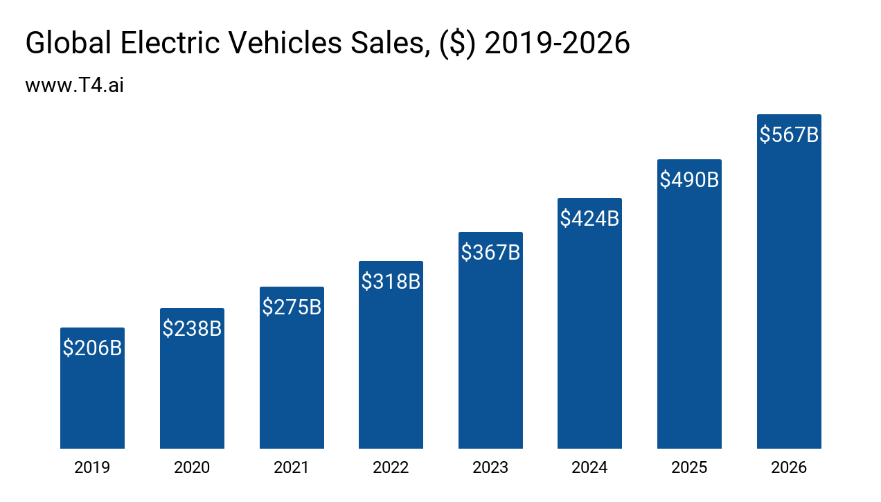 Electric Car Market Size