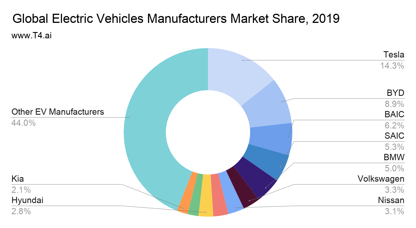 Electric Car Market Share