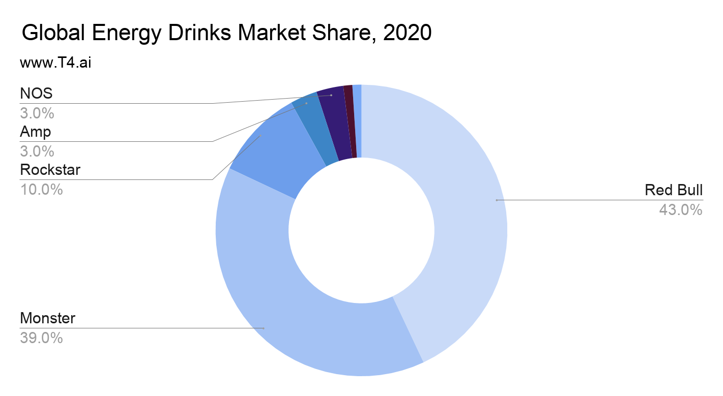 Energy Drink Market Share