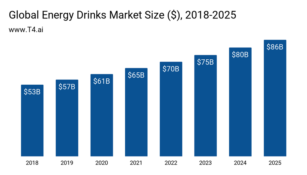 Line chart about Global energy drinks market size