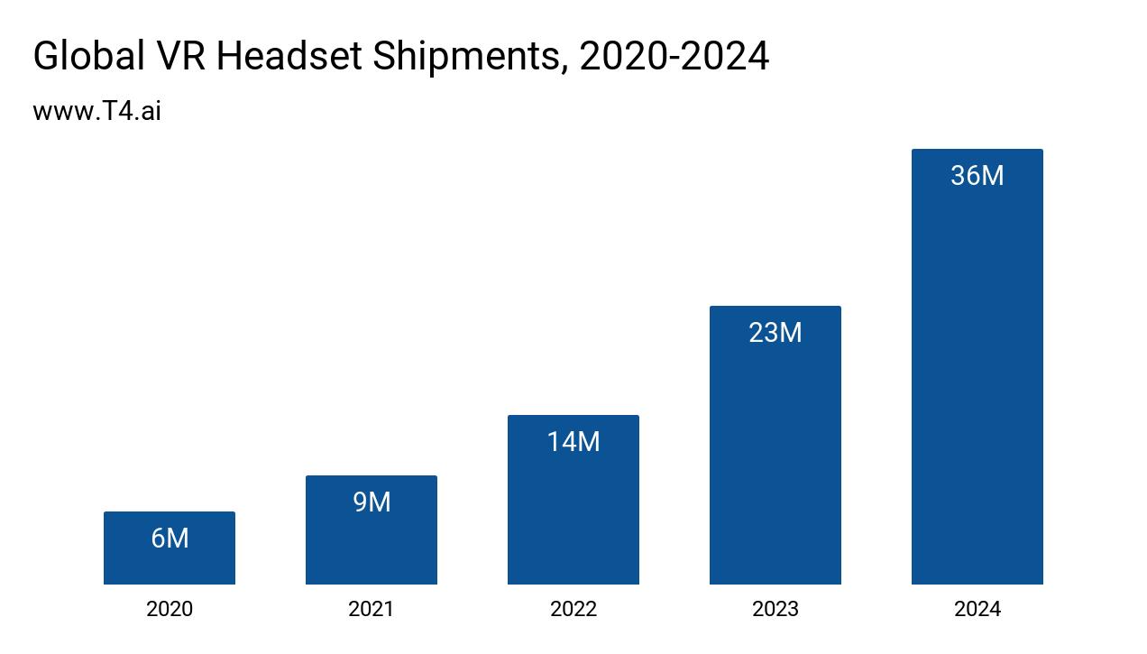 VR Headset Market Size