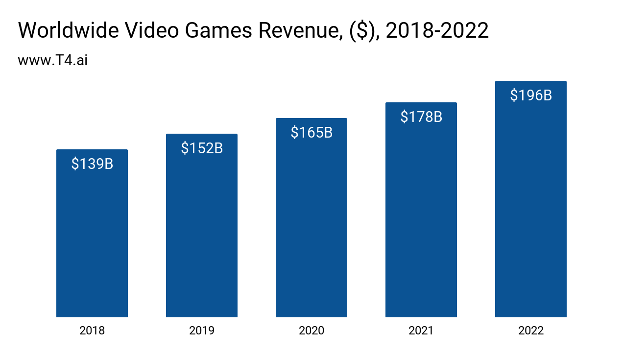 Video Game Market Size