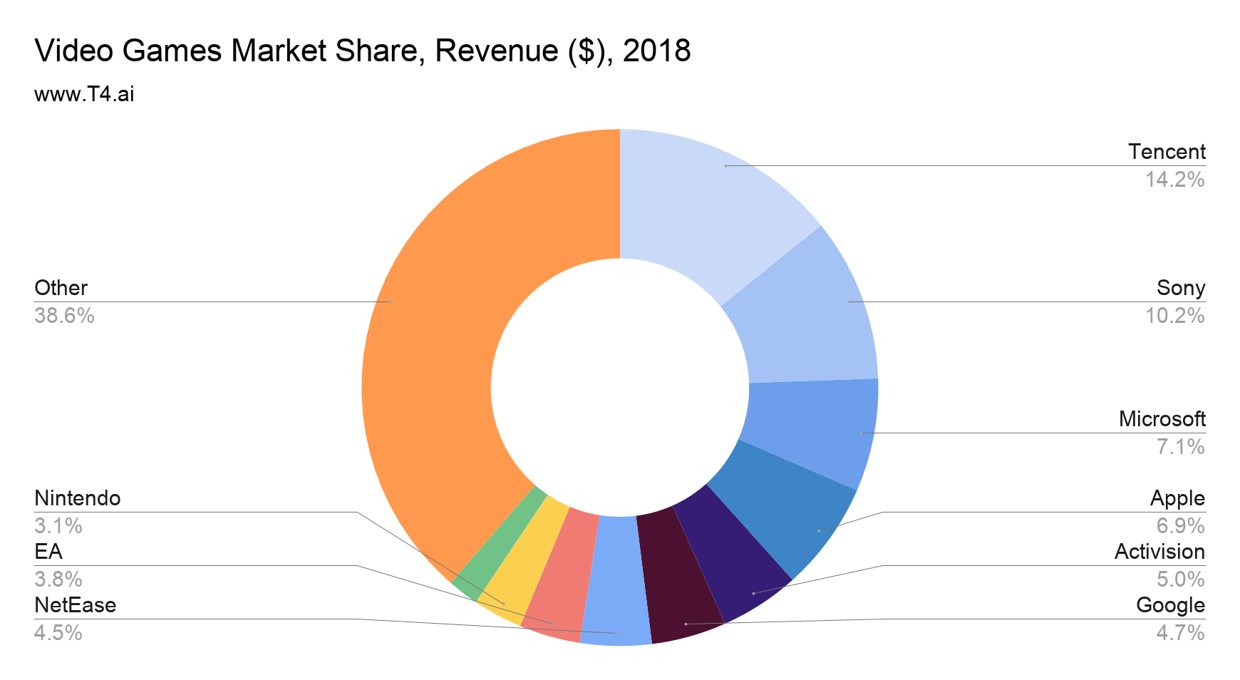Video Game Market Share