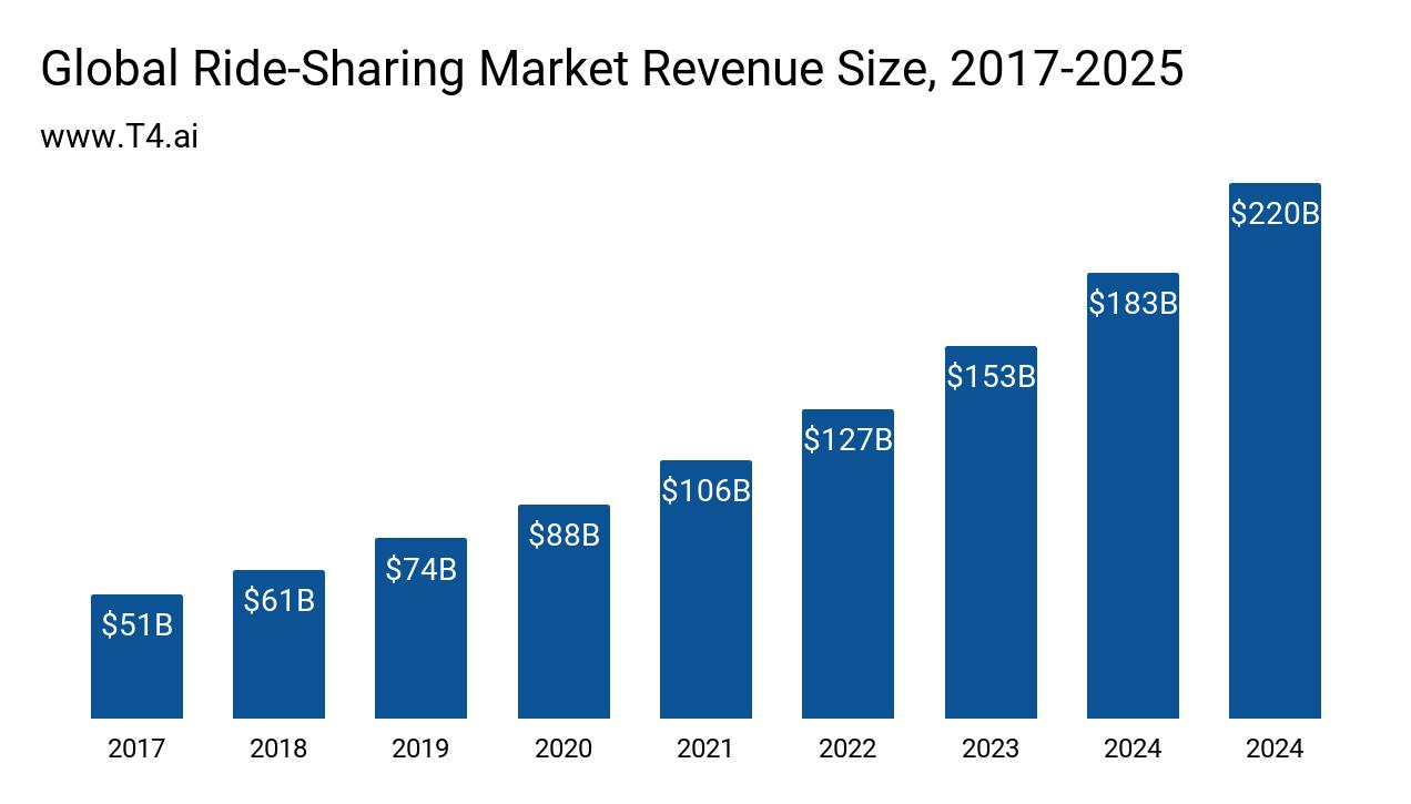 Ride Sharing Market Size