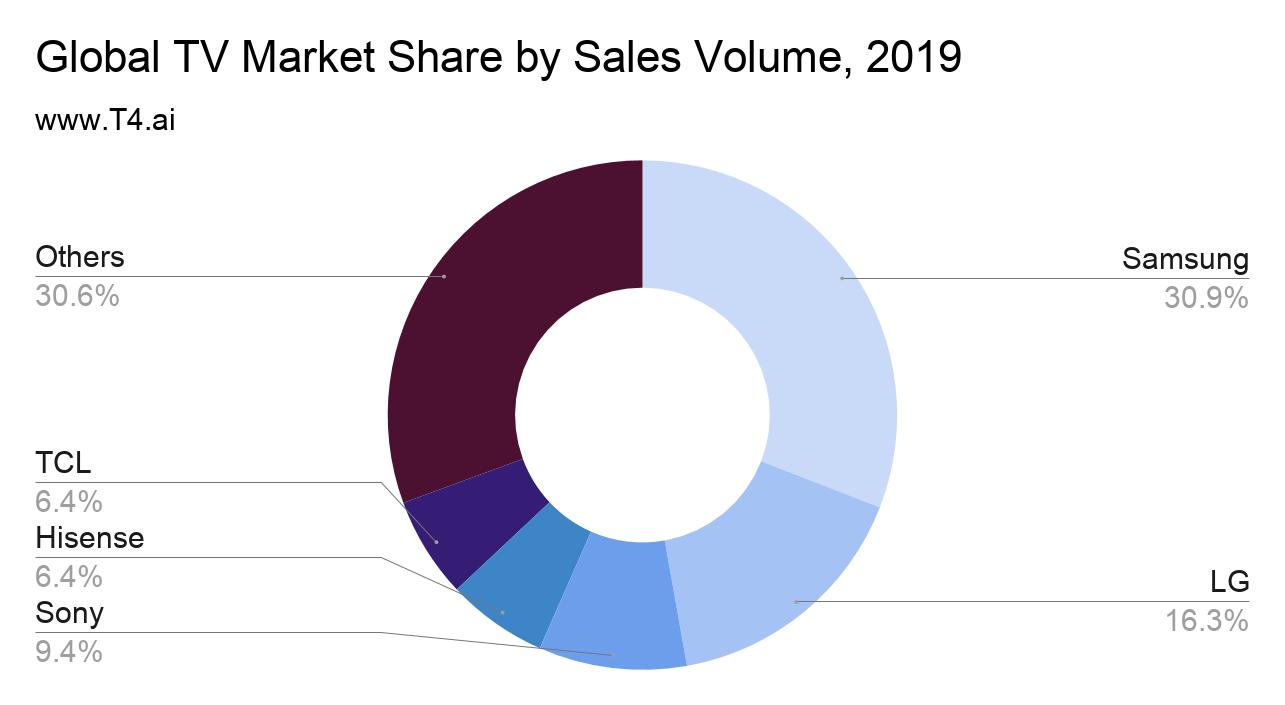 TV Market Share