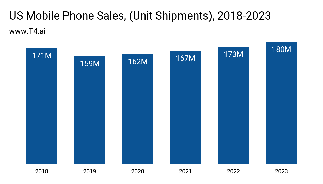 US Cell Phone Market Size