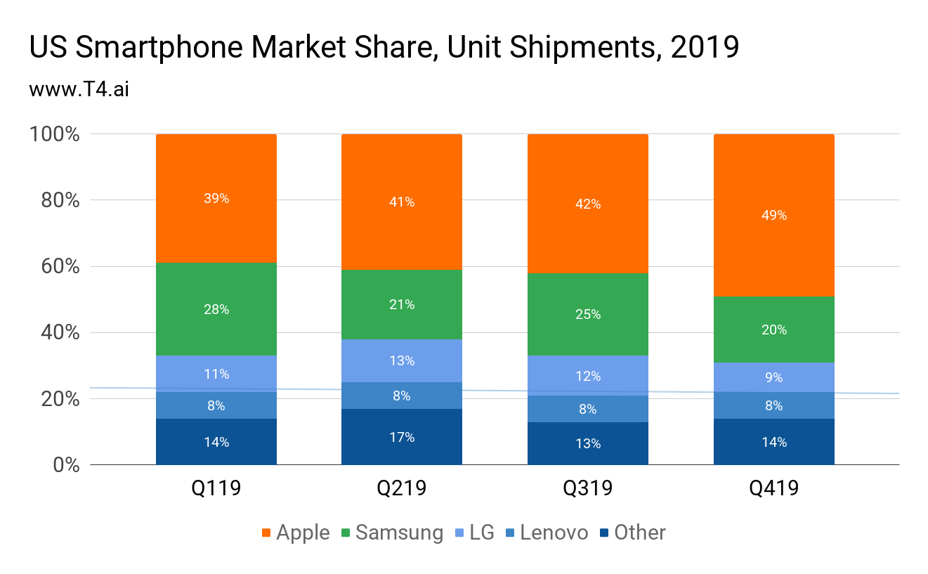 US Cell Phone Market Share