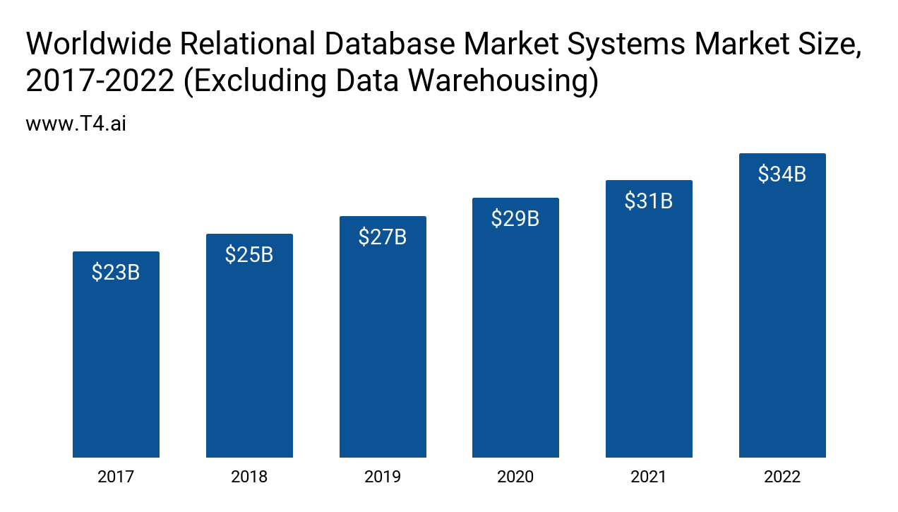 RDBMS Market Size
