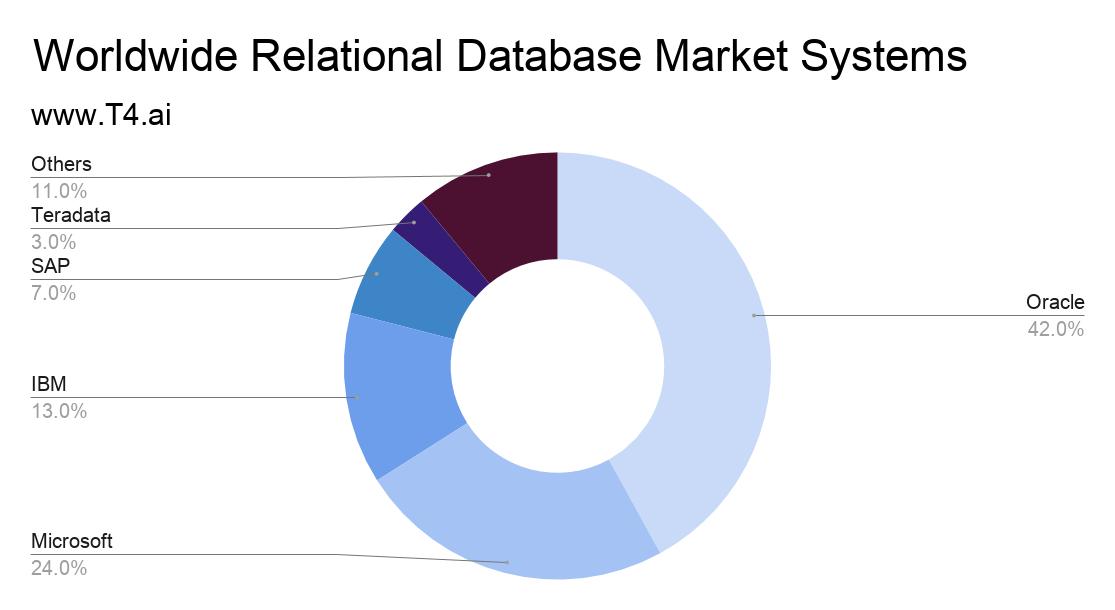 RDBMS Market Share