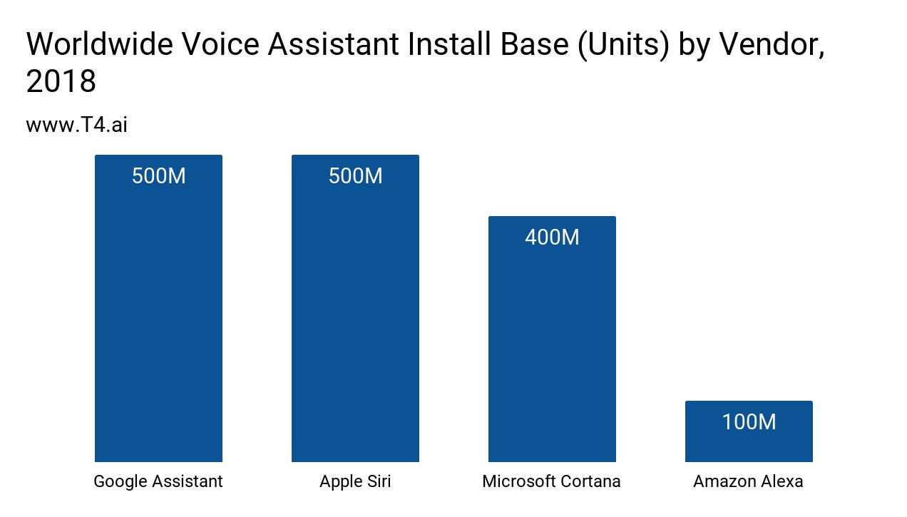 Voice Assistant Market Share